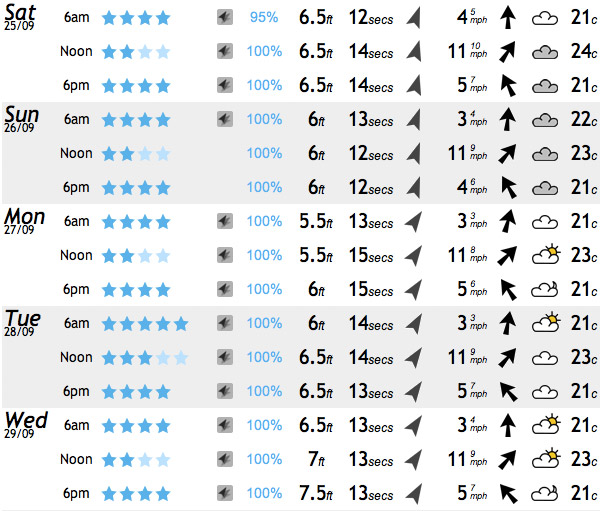 Huanchaco surf report